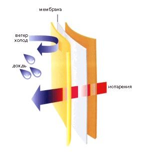 hurtta мембрана